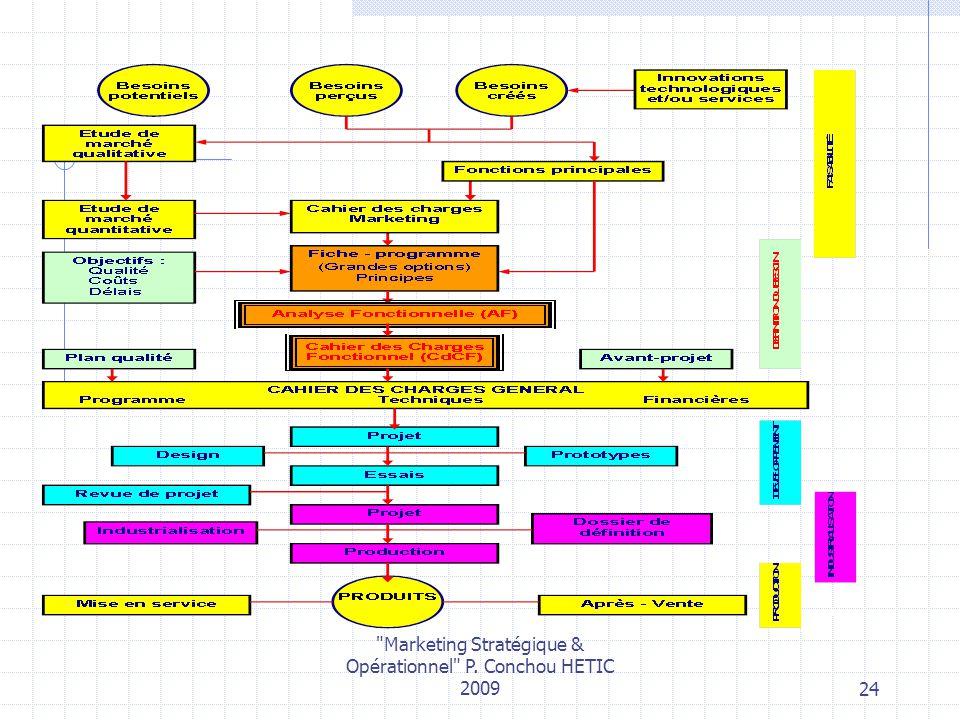 Marketing Stratégique & Opérationnel P. Conchou HETIC 200924