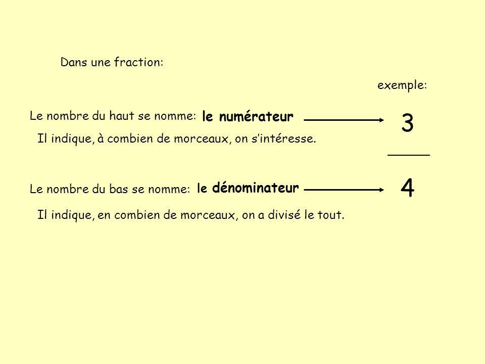 Dans une fraction: Le nombre du haut se nomme: Le nombre du bas se nomme: 3 4 Il indique, en combien de morceaux, on a divisé le tout. Il indique, à c