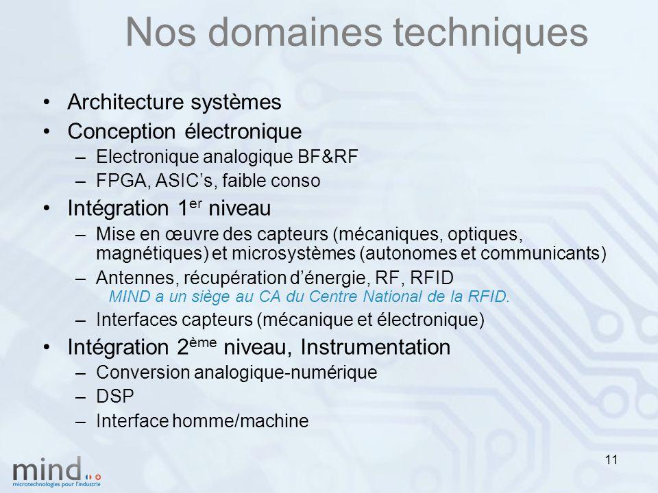 11 Nos domaines techniques Architecture systèmes Conception électronique –Electronique analogique BF&RF –FPGA, ASIC's, faible conso Intégration 1 er niveau –Mise en œuvre des capteurs (mécaniques, optiques, magnétiques) et microsystèmes (autonomes et communicants) –Antennes, récupération d'énergie, RF, RFID MIND a un siège au CA du Centre National de la RFID.