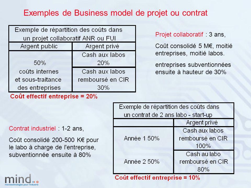 Exemples de Business model de projet ou contrat Projet collaboratif : 3 ans, Coût consolidé 5 M€, moitié entreprises, moitié labos.