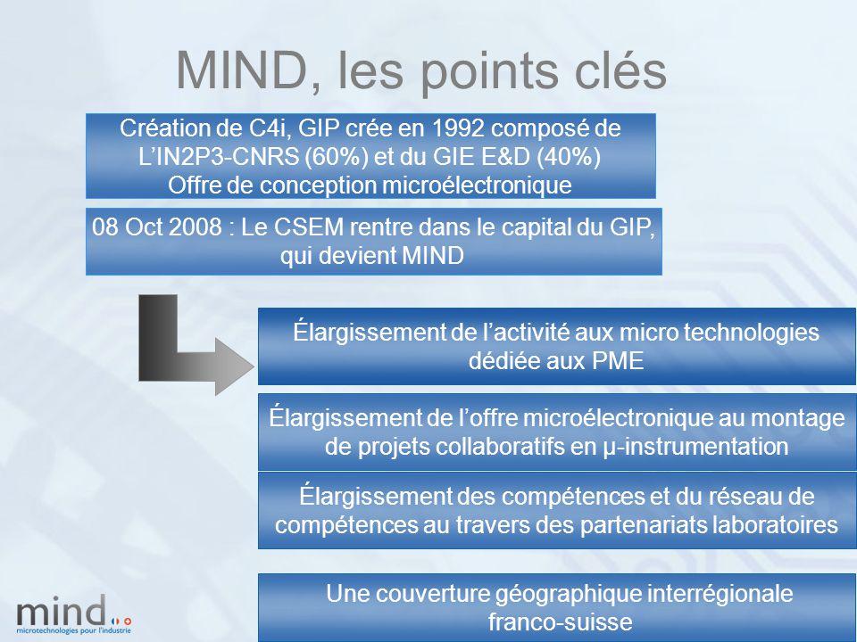 MIND, les points clés Élargissement des compétences et du réseau de compétences au travers des partenariats laboratoires Création de C4i, GIP crée en 1992 composé de L'IN2P3-CNRS (60%) et du GIE E&D (40%) Offre de conception microélectronique 08 Oct 2008 : Le CSEM rentre dans le capital du GIP, qui devient MIND Une couverture géographique interrégionale franco-suisse Élargissement de l'activité aux micro technologies dédiée aux PME Élargissement de l'offre microélectronique au montage de projets collaboratifs en µ-instrumentation