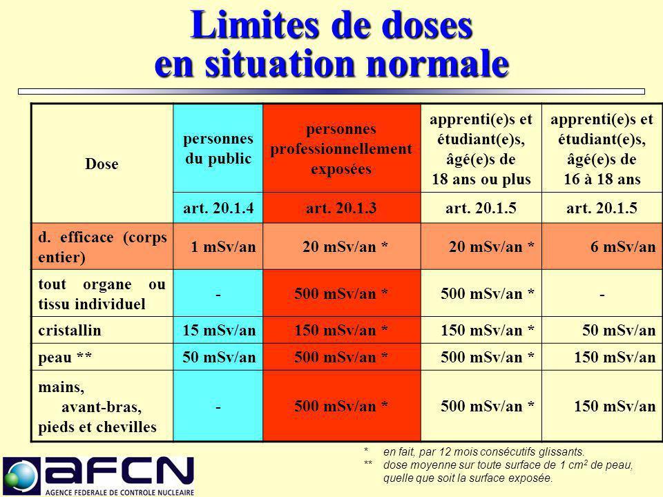 Limites de doses en situation normale Dose personnes du public personnes professionnellement exposées apprenti(e)s et étudiant(e)s, âgé(e)s de 18 ans