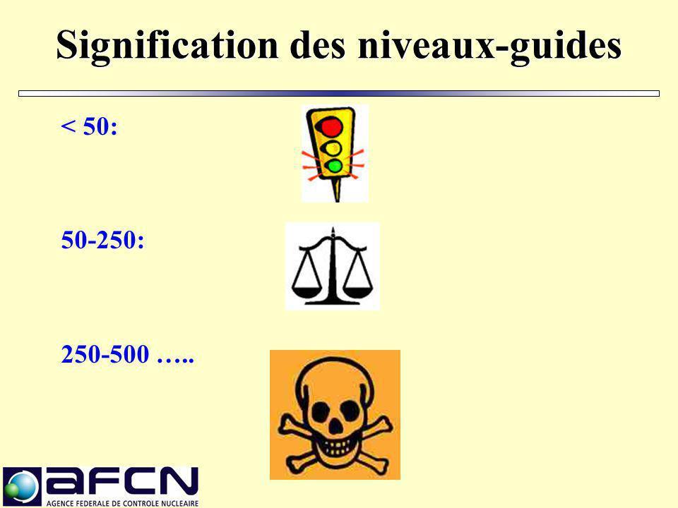 Signification des niveaux-guides < 50: 50-250: 250-500 …..