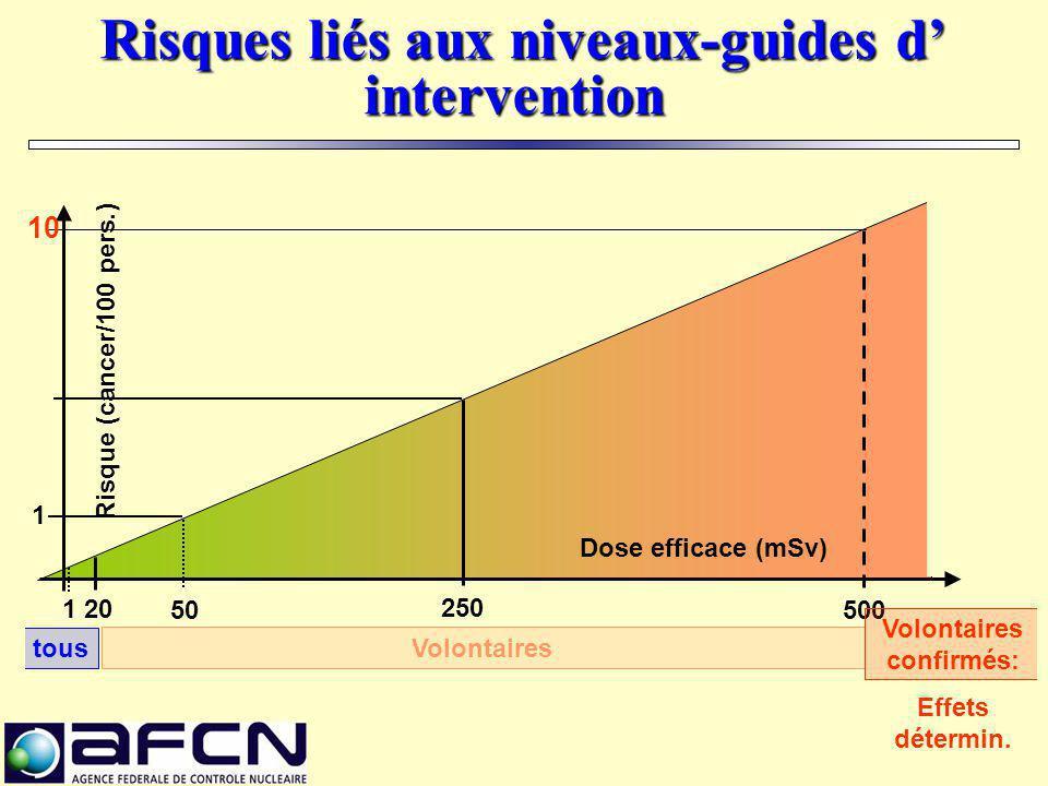 Risques liés aux niveaux-guides d' intervention Risques liés aux niveaux-guides d' intervention Risque (cancer/100 pers.) 500 250 50 20 Dose efficace