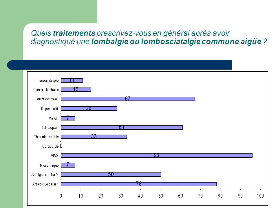 Quels traitements prescrivez-vous en général après avoir diagnostiqué une lombalgie ou lombosciatalgie commune aigüe ?
