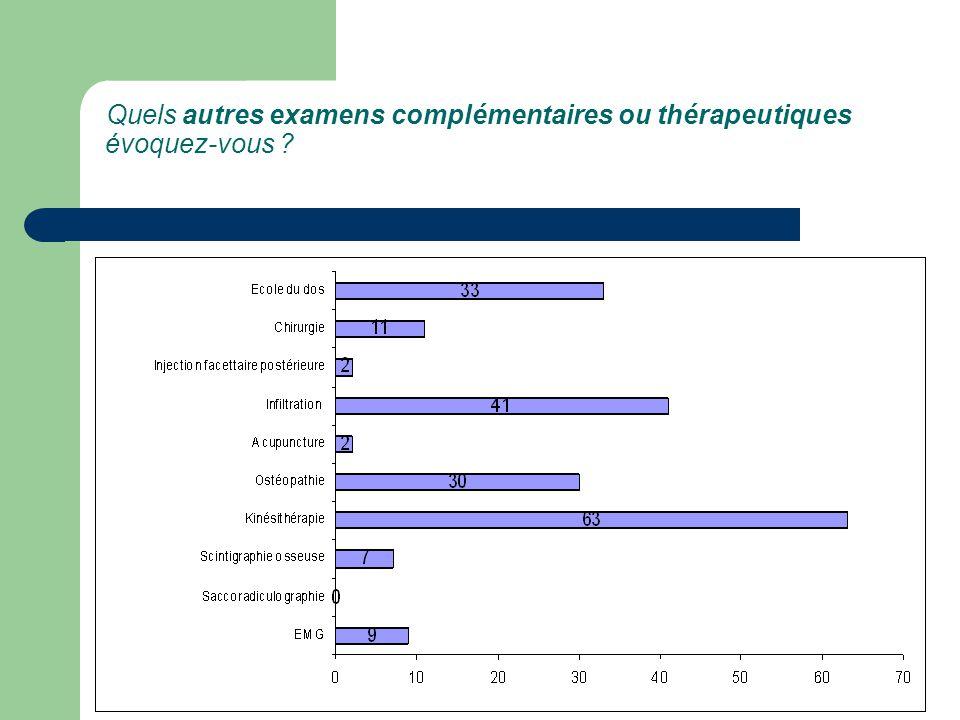 Quels autres examens complémentaires ou thérapeutiques évoquez-vous ?