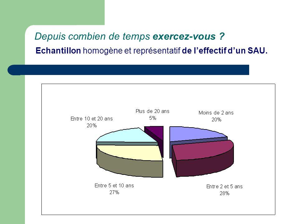 Depuis combien de temps exercez-vous ? Echantillon homogène et représentatif de l'effectif d'un SAU.