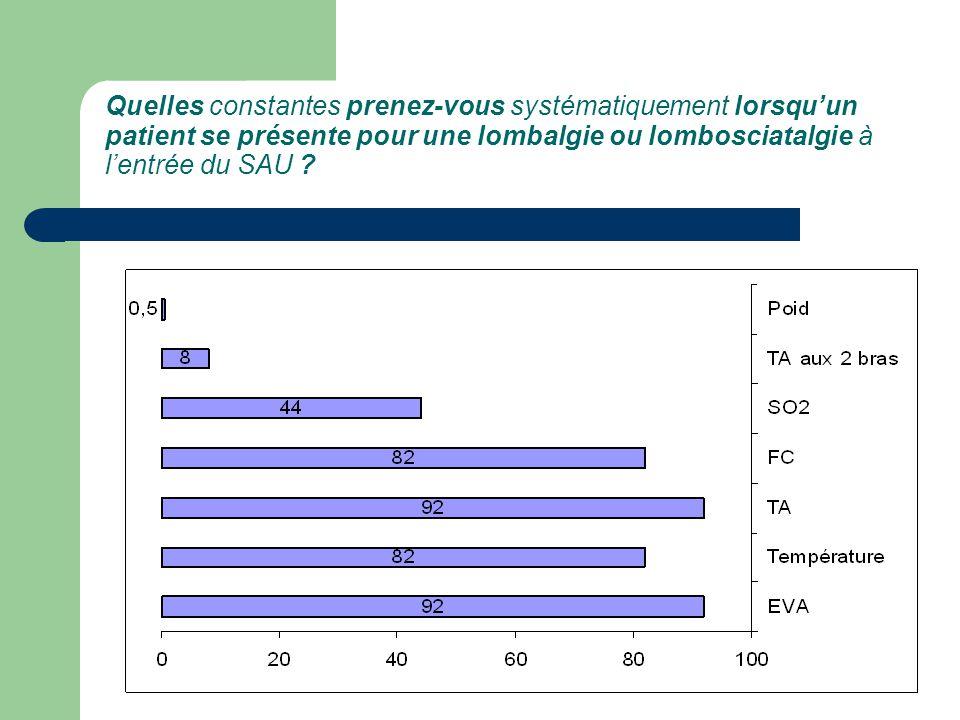 Quelles constantes prenez-vous systématiquement lorsqu'un patient se présente pour une lombalgie ou lombosciatalgie à l'entrée du SAU ?