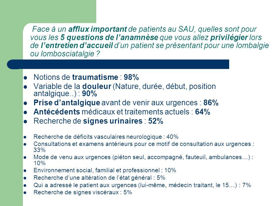 Face à un afflux important de patients au SAU, quelles sont pour vous les 5 questions de l'anamnèse que vous allez privilégier lors de l'entretien d'a