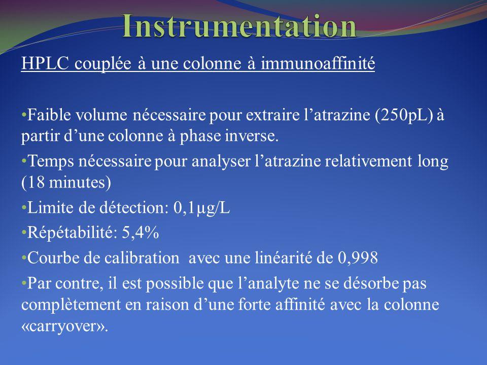 HPLC couplée à une colonne à immunoaffinité Faible volume nécessaire pour extraire l'atrazine (250pL) à partir d'une colonne à phase inverse. Temps né