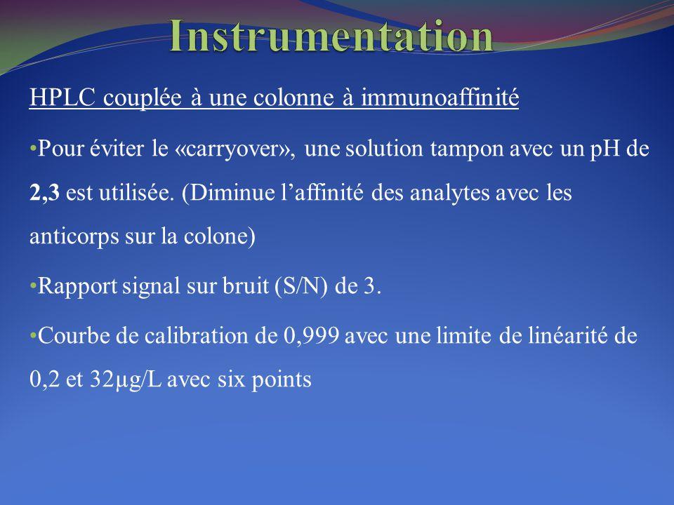 HPLC couplée à une colonne à immunoaffinité Pour éviter le «carryover», une solution tampon avec un pH de 2,3 est utilisée. (Diminue l'affinité des an