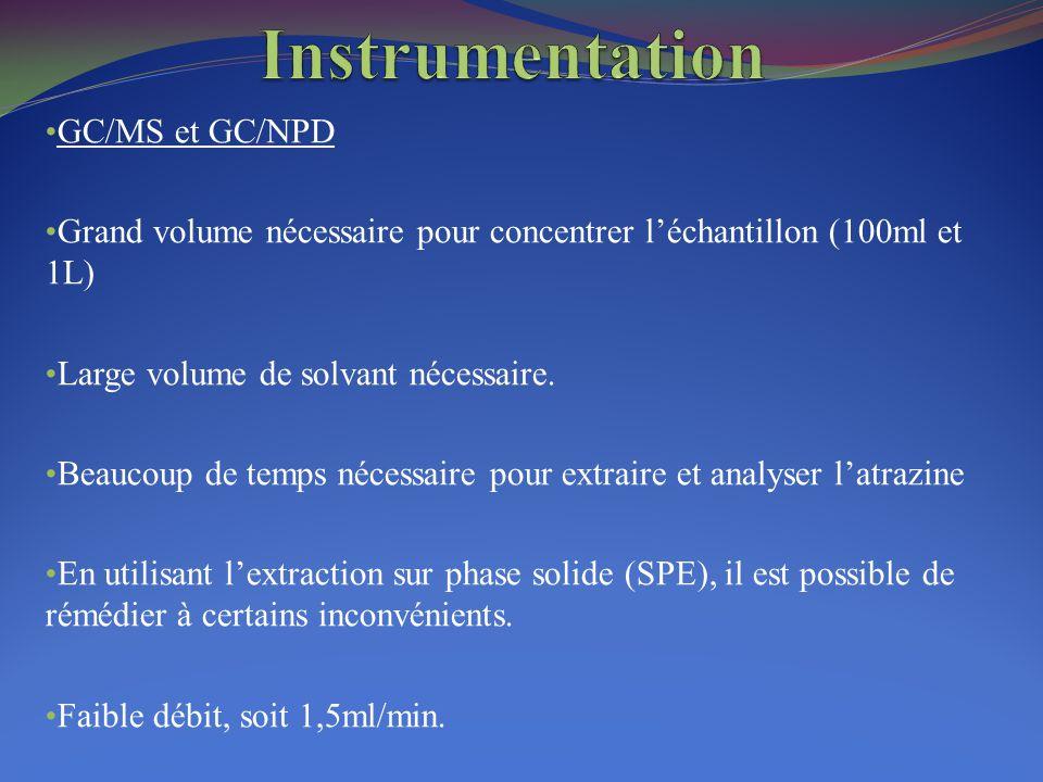 GC/MS et GC/NPD Grand volume nécessaire pour concentrer l'échantillon (100ml et 1L) Large volume de solvant nécessaire. Beaucoup de temps nécessaire p