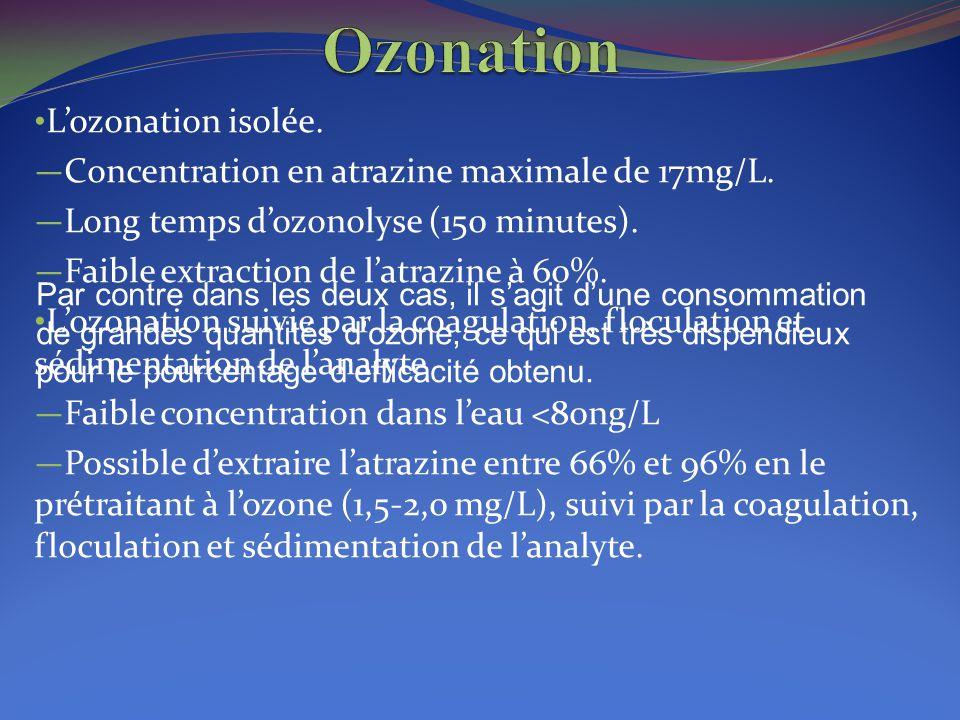 L'ozonation isolée. — Concentration en atrazine maximale de 17mg/L. — Long temps d'ozonolyse (150 minutes). — Faible extraction de l'atrazine à 60%. L