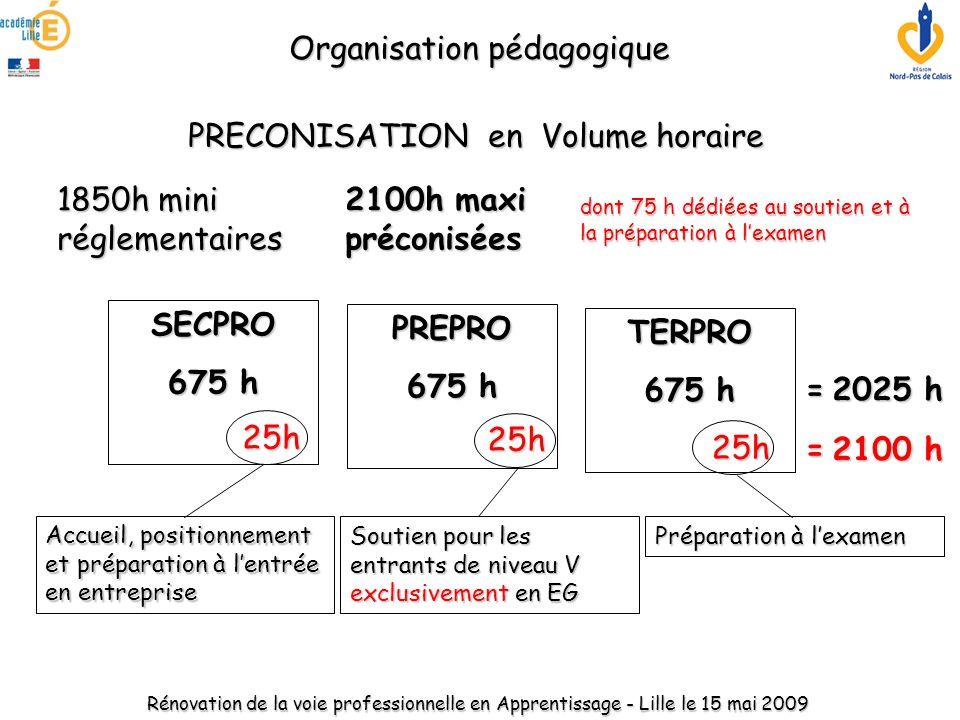 PRECONISATION en Volume horaire SECPRO 675 h PREPRO TERPRO =2025 h = 2025 h Accueil, positionnement et préparation à l'entrée en entreprise 25h Soutie