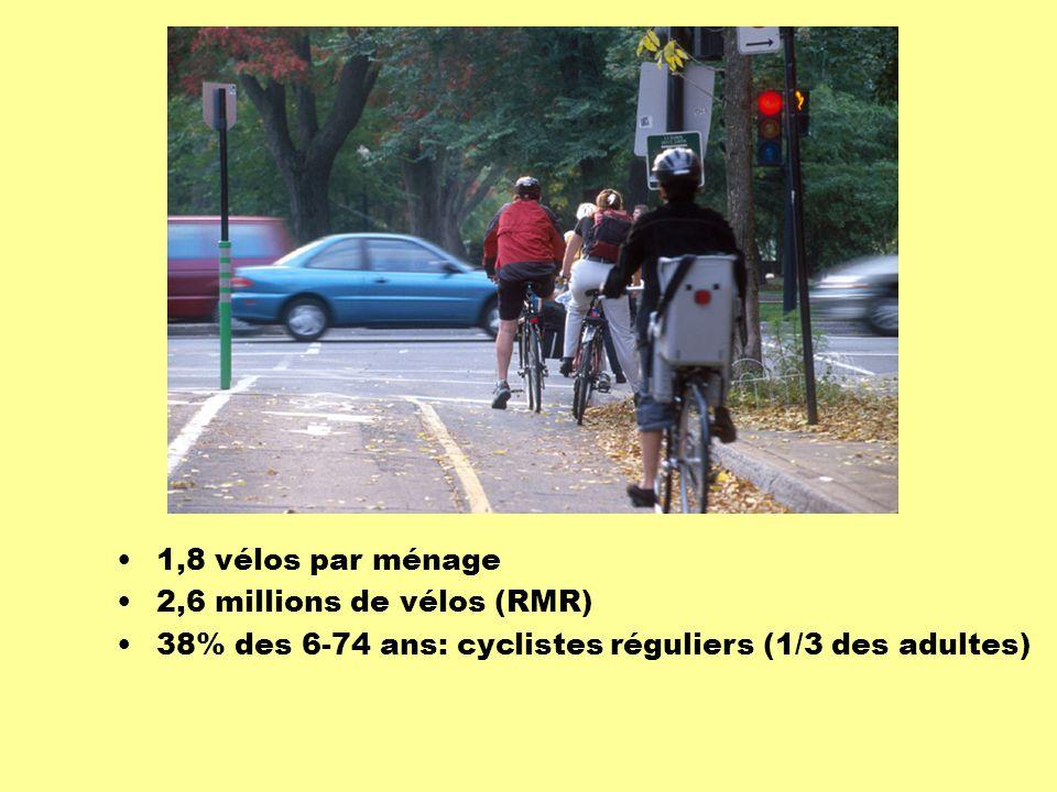 1,8 vélos par ménage 2,6 millions de vélos (RMR) 38% des 6-74 ans: cyclistes réguliers (1/3 des adultes)