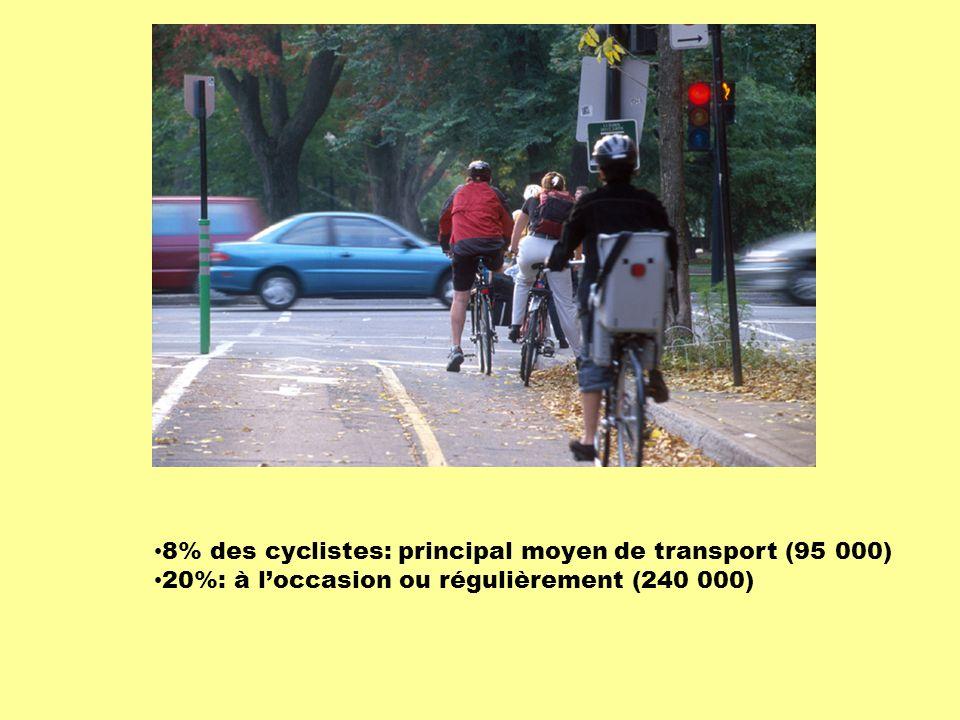 8% des cyclistes: principal moyen de transport (95 000) 20%: à l'occasion ou régulièrement (240 000)