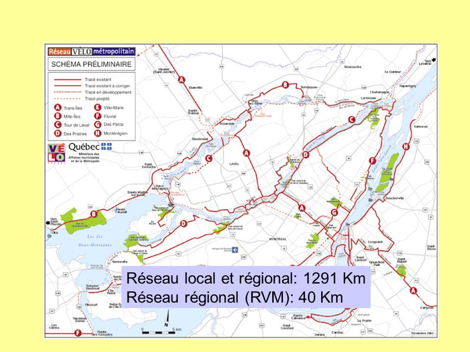 Réseau local et régional: 1291 Km Réseau régional (RVM): 40 Km