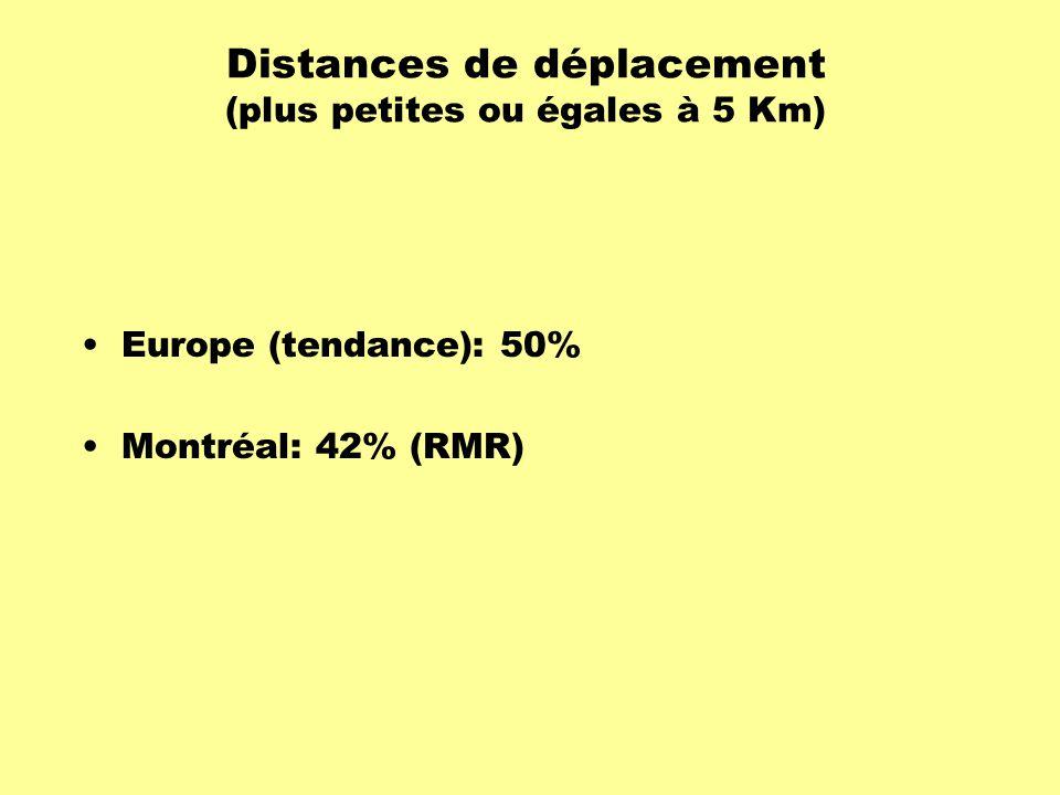 Distances de déplacement (plus petites ou égales à 5 Km) Europe (tendance): 50% Montréal: 42% (RMR)