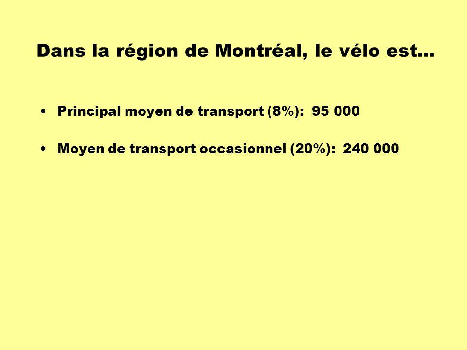 Dans la région de Montréal, le vélo est...