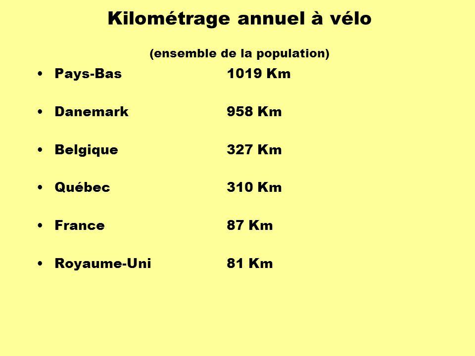 Kilométrage annuel à vélo (ensemble de la population) Pays-Bas1019 Km Danemark958 Km Belgique327 Km Québec310 Km France87 Km Royaume-Uni81 Km