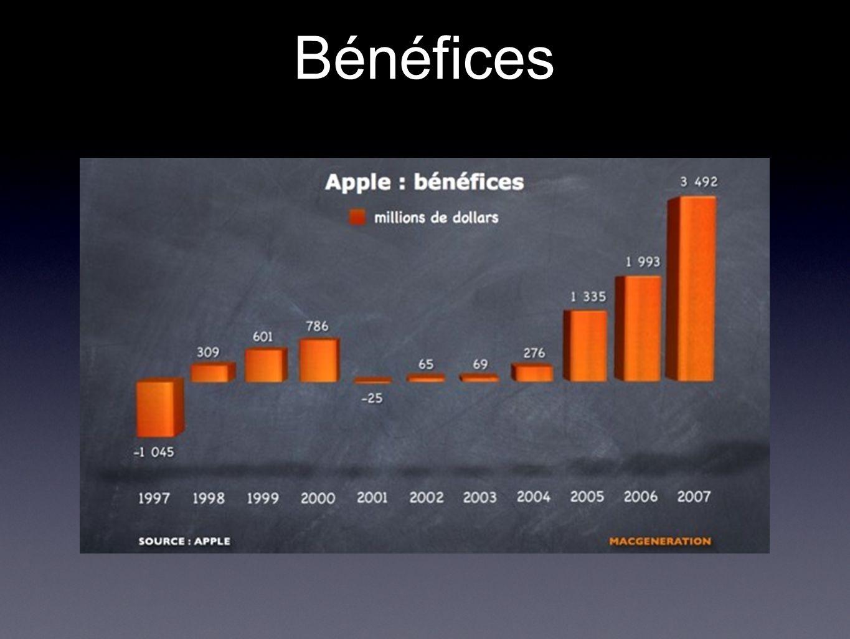 Bénéfices