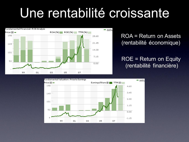 Une rentabilité croissante ROA = Return on Assets (rentabilité économique) ROE = Return on Equity (rentabilité financière)