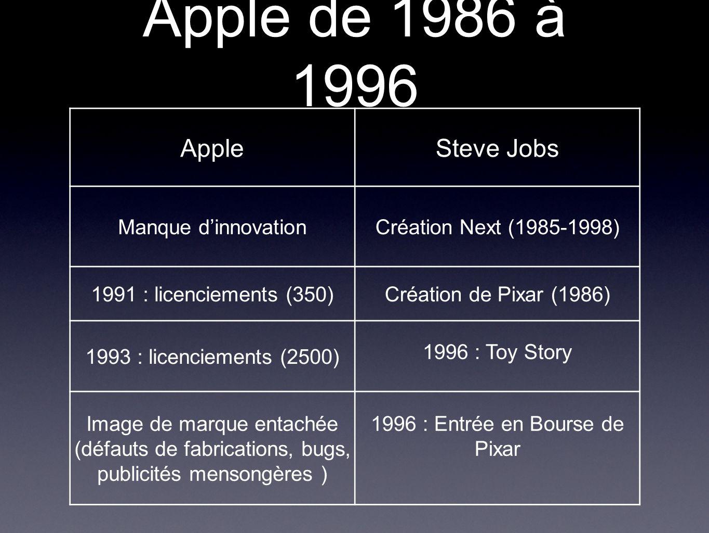 Apple de 1986 à 1996 AppleSteve Jobs Manque d'innovationCréation Next (1985-1998) 1991 : licenciements (350)Création de Pixar (1986) 1993 : licencieme
