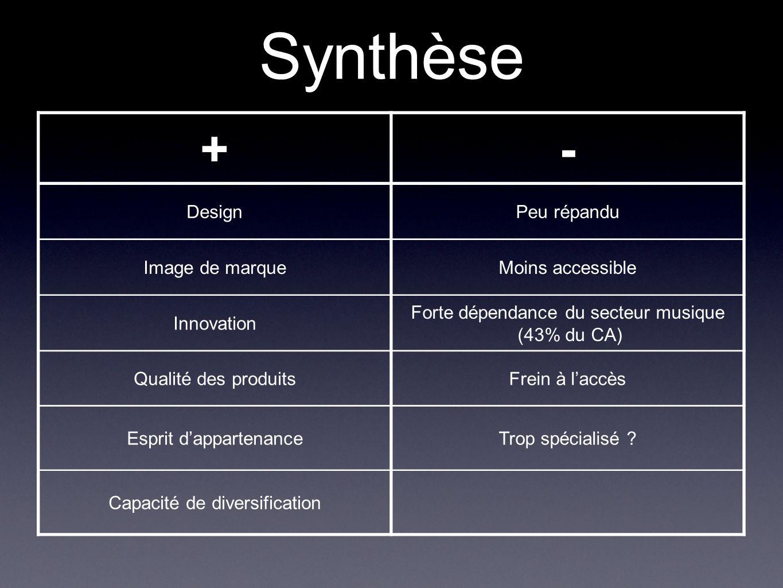 Synthèse +- DesignPeu répandu Image de marqueMoins accessible Innovation Forte dépendance du secteur musique (43% du CA) Qualité des produitsFrein à l