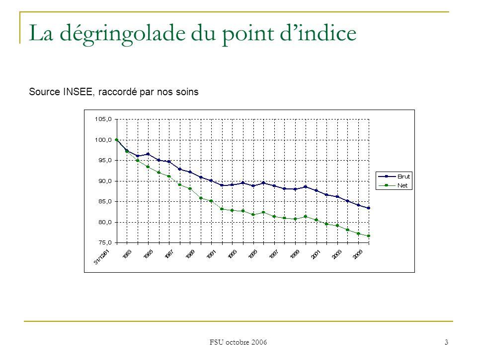 FSU octobre 2006 3 La dégringolade du point d'indice Source INSEE, raccordé par nos soins