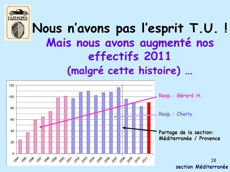 26 section Méditerranée Nous n'avons pas l'esprit T.U. ! Mais nous avons augmenté nos effectifs 2011 (malgré cette histoire) … Resp.: Gérard H. Resp.: