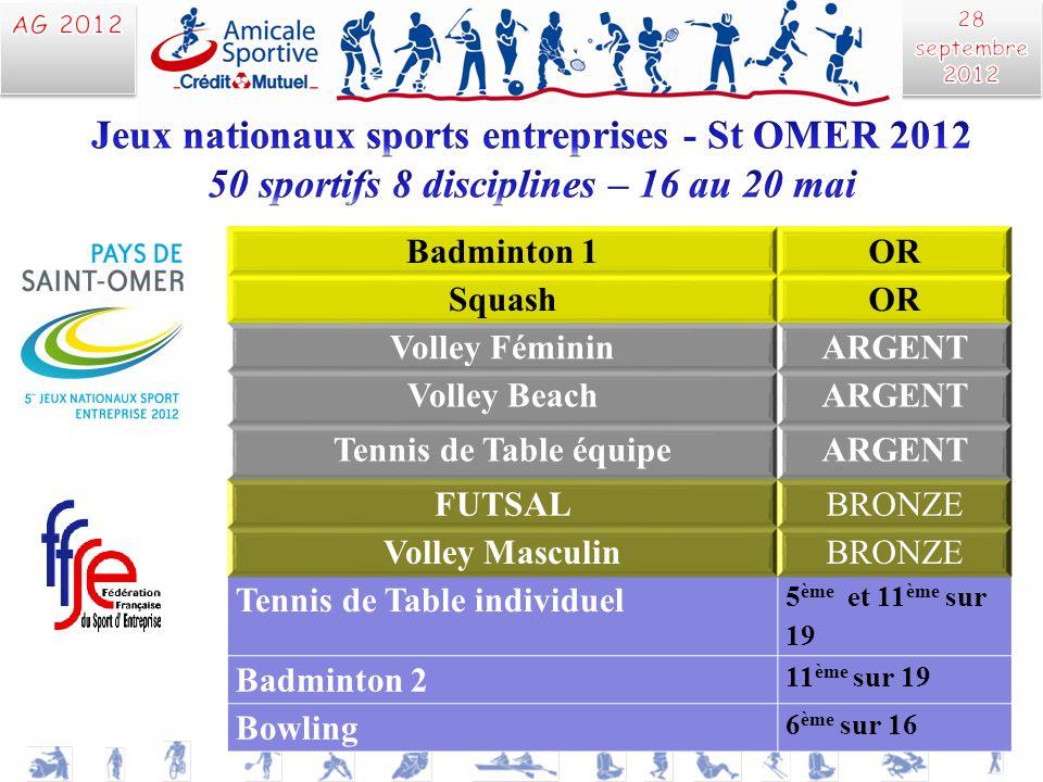 Badminton 1OR SquashOR Volley FémininARGENT Volley BeachARGENT Tennis de Table équipeARGENT FUTSALBRONZE Volley MasculinBRONZE Tennis de Table individ
