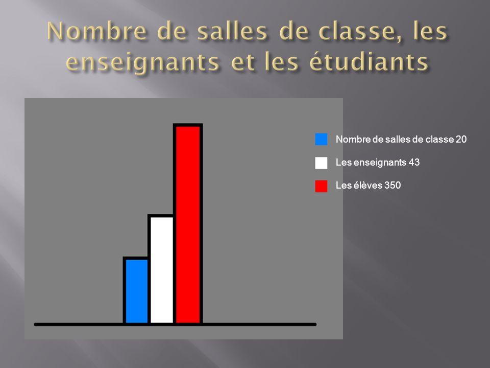 Nombre de salles de classe 20 Les enseignants 43 Les élèves 350