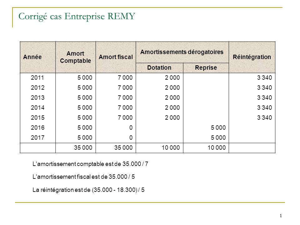1 1 Corrigé cas Entreprise REMY Année Amort Comptable Amort fiscal Amortissements dérogatoires Réintégration DotationReprise 20115 0007 0002 000 3 340