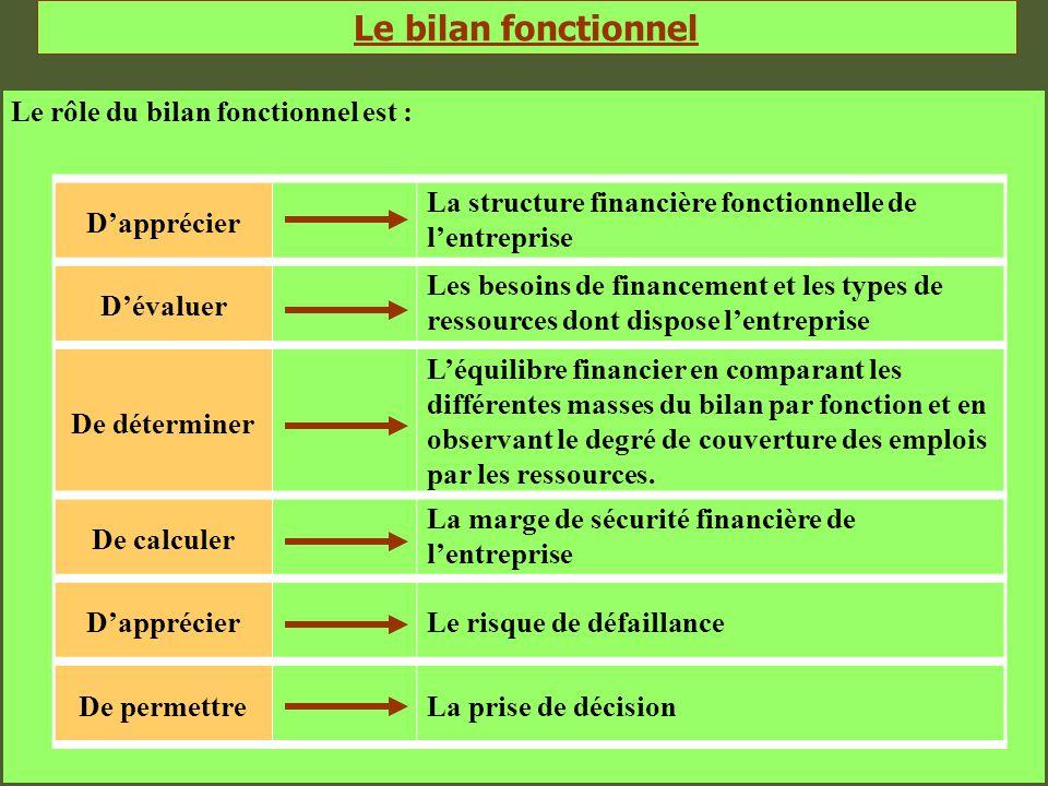Le bilan fonctionnel Le rôle du bilan fonctionnel est : D'apprécier La structure financière fonctionnelle de l'entreprise D'évaluer Les besoins de fin