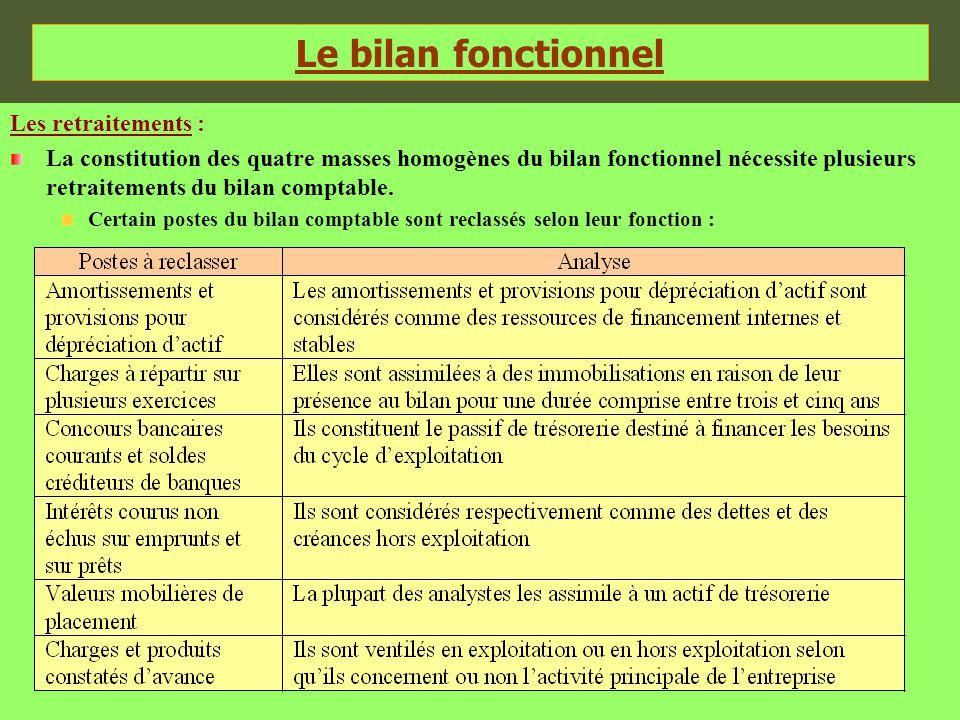 Le bilan fonctionnel Les retraitements : La constitution des quatre masses homogènes du bilan fonctionnel nécessite plusieurs retraitements du bilan c