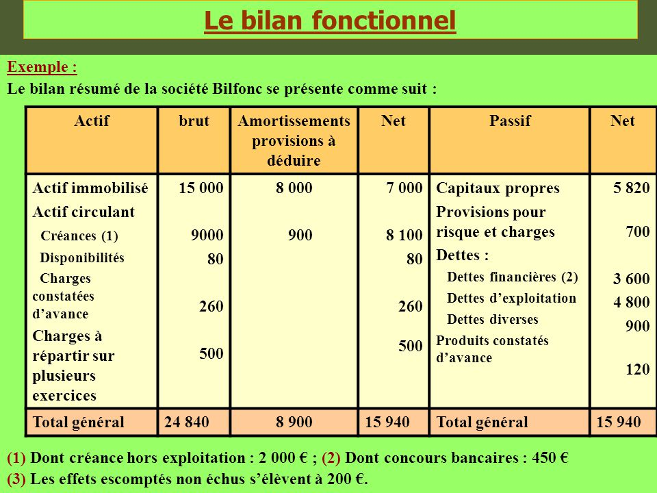 Exemple : Le bilan résumé de la société Bilfonc se présente comme suit : (1) Dont créance hors exploitation : 2 000 € ; (2) Dont concours bancaires :