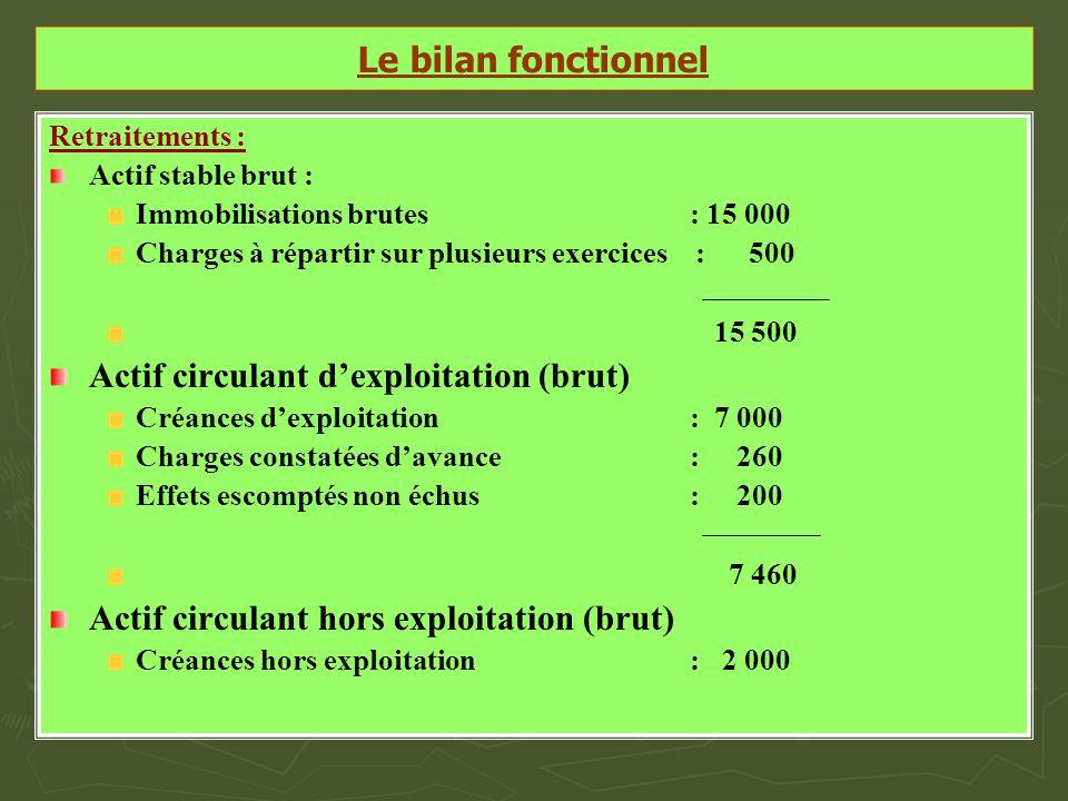 Le bilan fonctionnel Retraitements : Actif stable brut : Immobilisations brutes: 15 000 Charges à répartir sur plusieurs exercices : 500 15 500 Actif