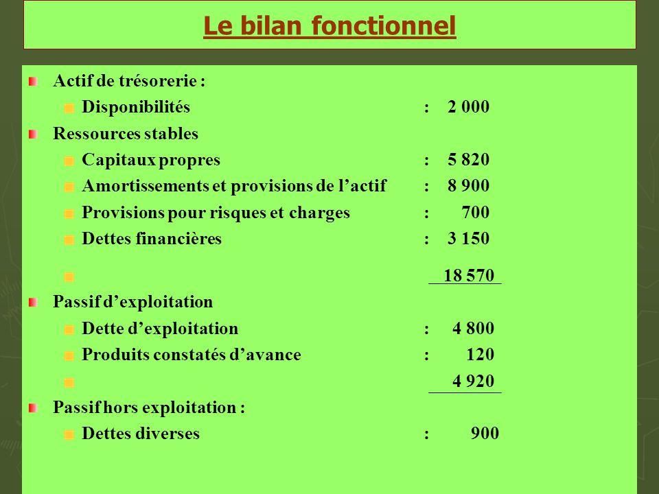 Le bilan fonctionnel Actif de trésorerie : Disponibilités: 2 000 Ressources stables Capitaux propres: 5 820 Amortissements et provisions de l'actif: 8
