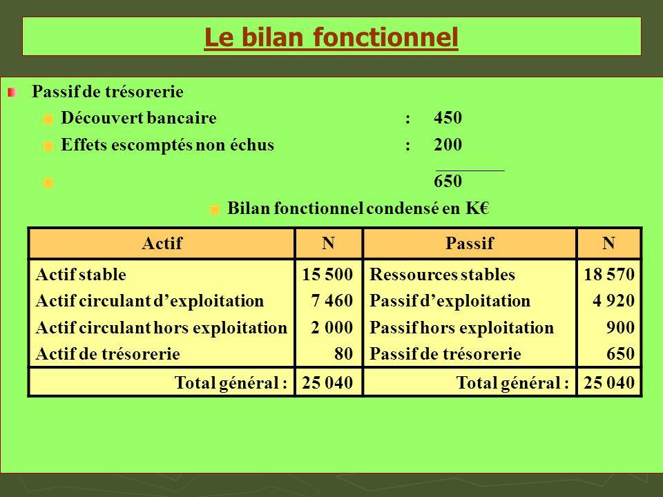 Le bilan fonctionnel Passif de trésorerie Découvert bancaire: 450 Effets escomptés non échus: 200 650 Bilan fonctionnel condensé en K€ ActifNPassifN A