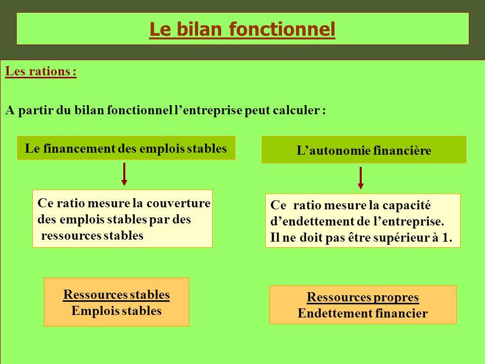 Le bilan fonctionnel Les rations : A partir du bilan fonctionnel l'entreprise peut calculer : Le financement des emplois stables L'autonomie financièr