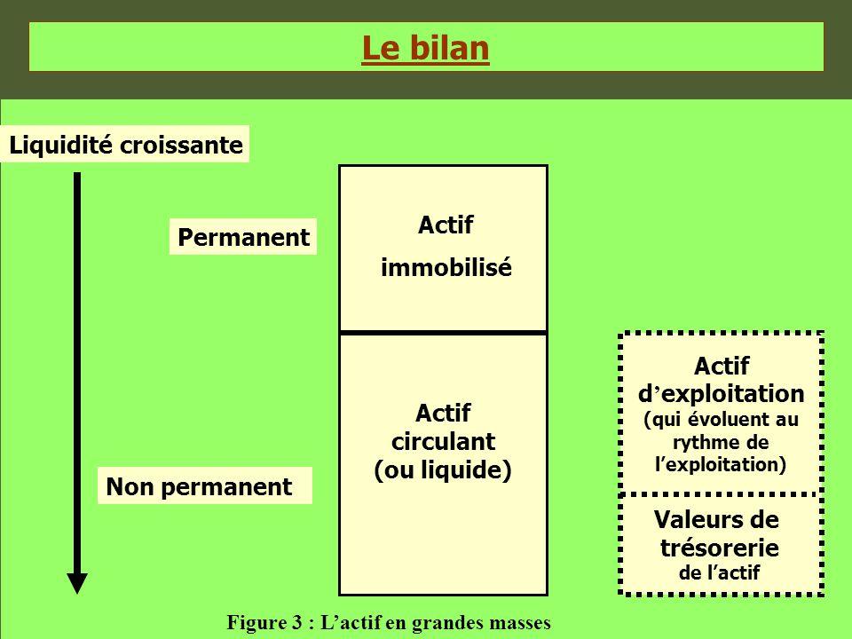 Le bilan Actif immobilisé Actif circulant (ou liquide) Actif d ' exploitation (qui évoluent au rythme de l'exploitation) Valeurs de trésorerie de l'ac