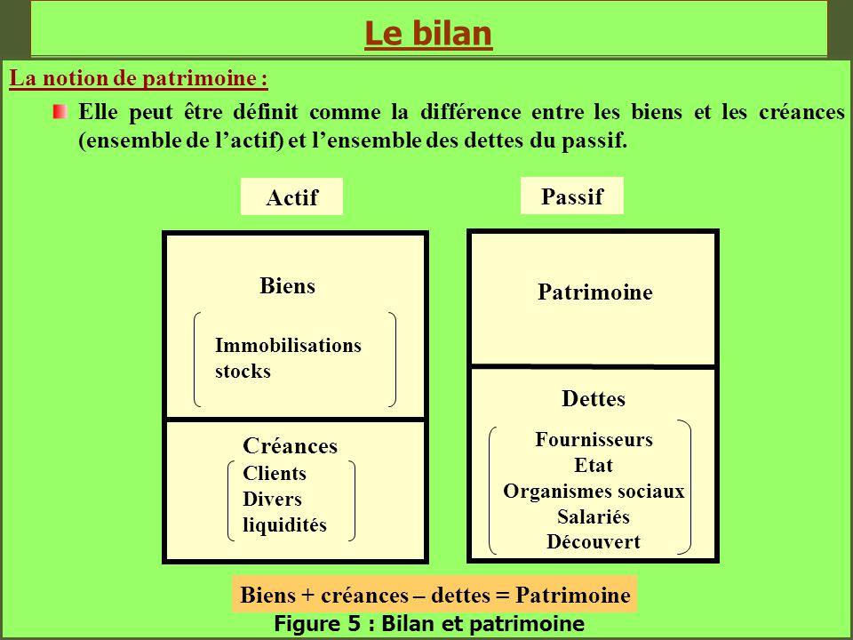 Le bilan La notion de patrimoine : Elle peut être définit comme la différence entre les biens et les créances (ensemble de l'actif) et l'ensemble des