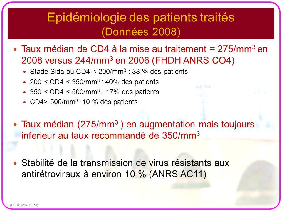 Epidémiologie des patients traités (Données 2008) Taux médian de CD4 à la mise au traitement = 275/mm 3 en 2008 versus 244/mm 3 en 2006 (FHDH ANRS CO4