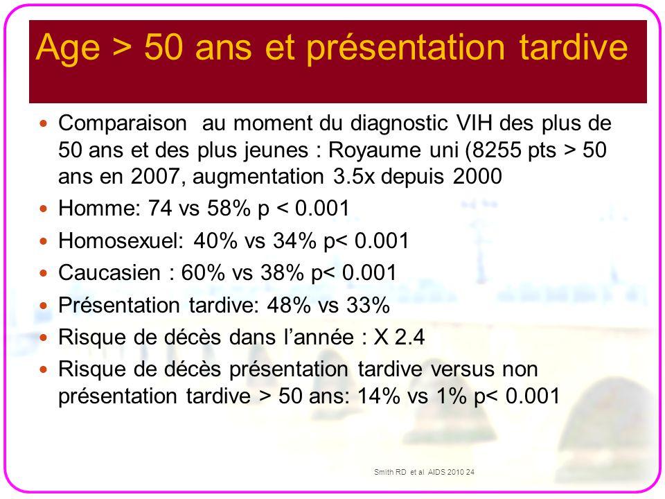 Age > 50 ans et présentation tardive Comparaison au moment du diagnostic VIH des plus de 50 ans et des plus jeunes : Royaume uni (8255 pts > 50 ans en