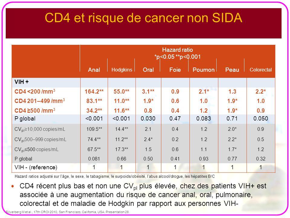 CD4 récent plus bas et non une CV pl plus élevée, chez des patients VIH+ est associée à une augmentation du risque de cancer anal, oral, pulmonaire, c