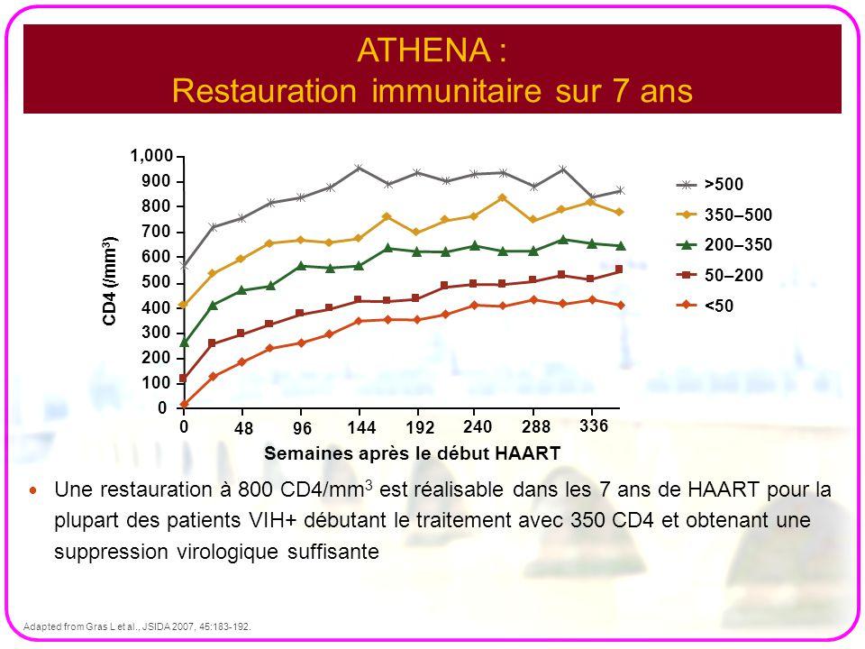 ATHENA : Restauration immunitaire sur 7 ans Une restauration à 800 CD4/mm 3 est réalisable dans les 7 ans de HAART pour la plupart des patients VIH+ d