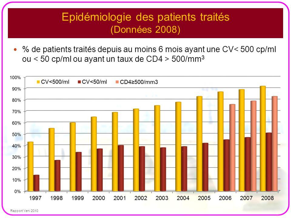 % de patients traités depuis au moins 6 mois ayant une CV 500/mm 3 Epidémiologie des patients traités (Données 2008) Rapport Yeni 2010