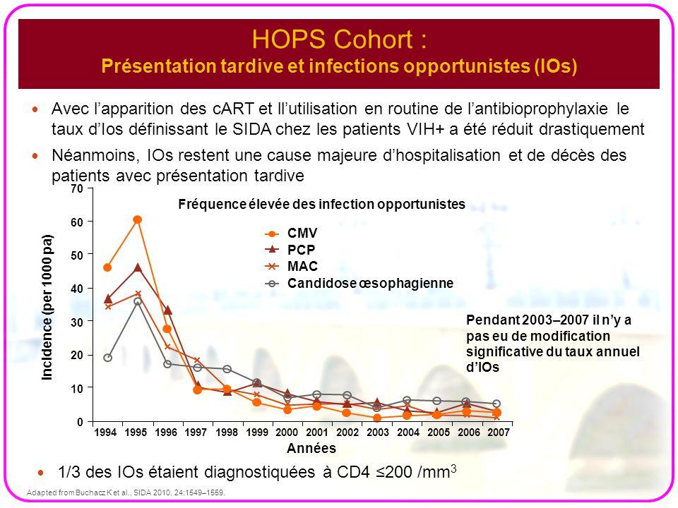 HOPS Cohort : Présentation tardive et infections opportunistes (IOs) Avec l'apparition des cART et ll'utilisation en routine de l'antibioprophylaxie l