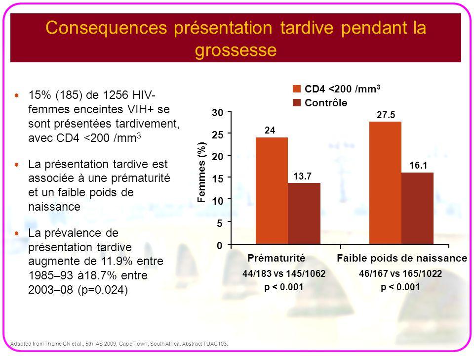 15 Consequences présentation tardive pendant la grossesse 15% (185) de 1256 HIV- femmes enceintes VIH+ se sont présentées tardivement, avec CD4 <200 /