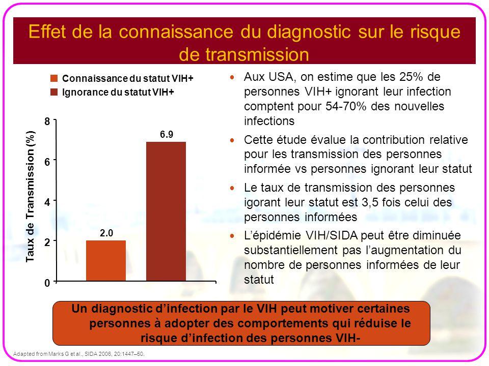 Effet de la connaissance du diagnostic sur le risque de transmission Aux USA, on estime que les 25% de personnes VIH+ ignorant leur infection comptent